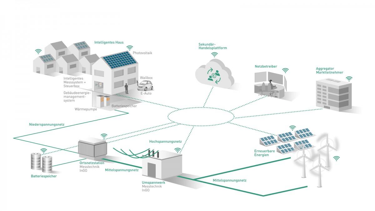 Projekt flexQgrid Netzampel grüne Phase