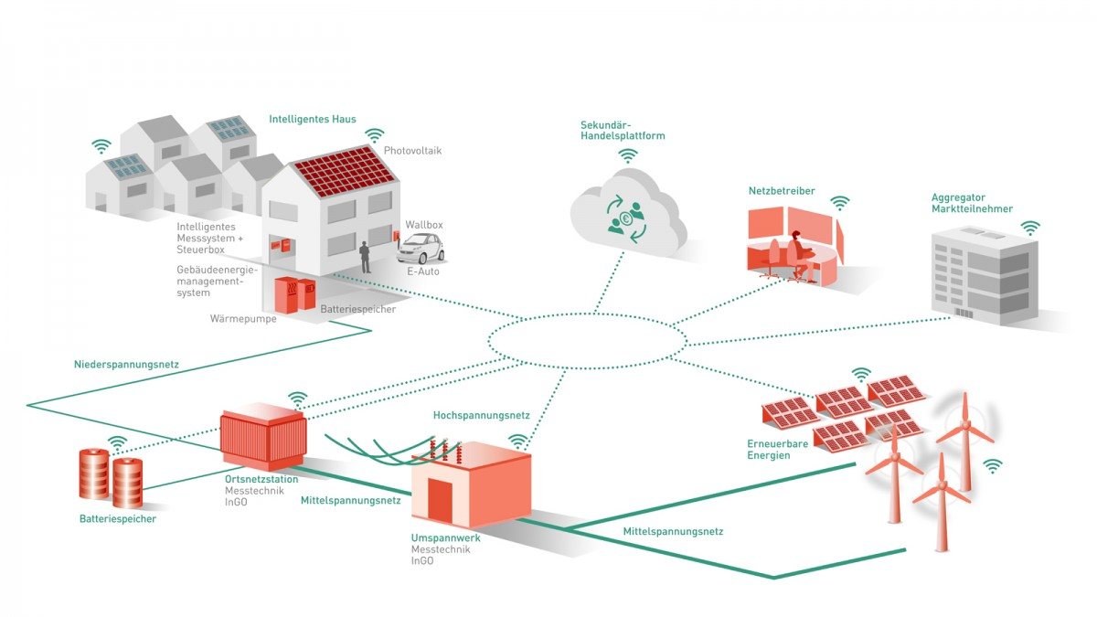 Projekt flexQgrid Netzampel rote Phase