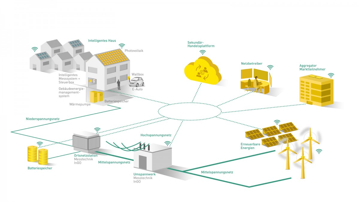 Projekt flexQgrid Netzampel gelbe Phase